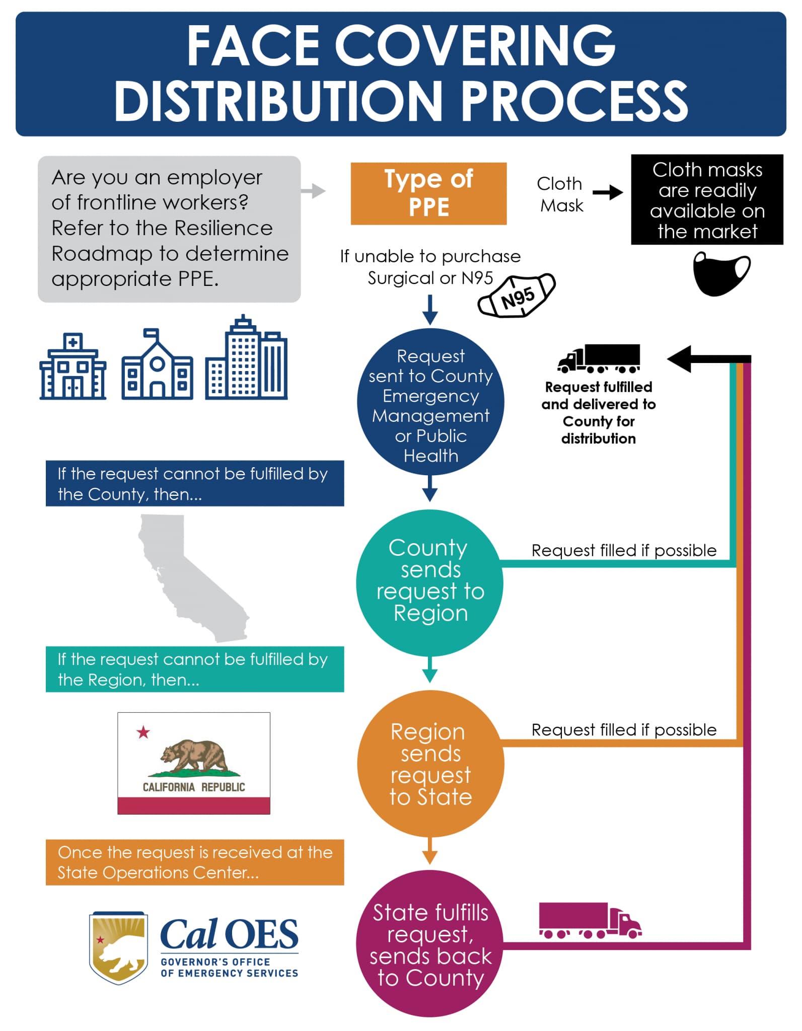 Diagrama de flujo del proceso de distribución de protectores faciales de la Oficina de Servicios de Emergencia de California (California Office of Emergency Services, Cal OES)